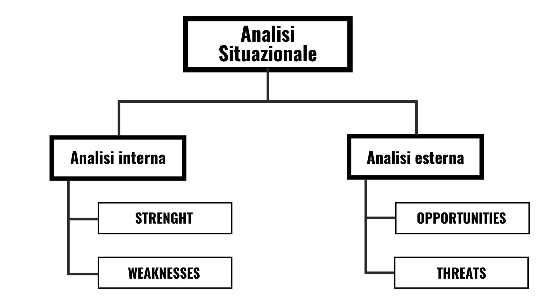 ANALISI SWOT - MODELLO DI ANALISI