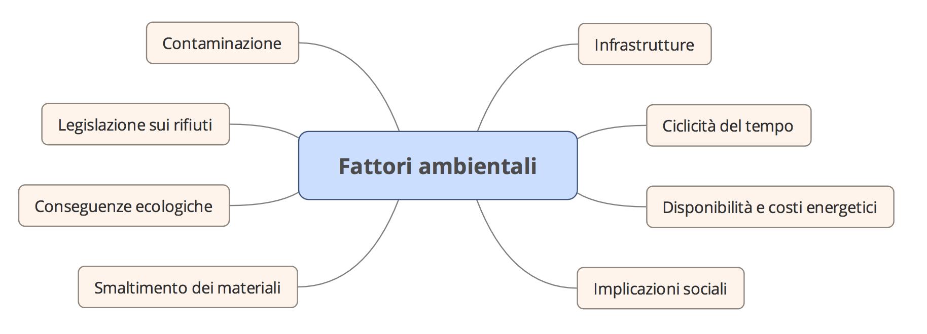 Analisi PEST fattori ambientali