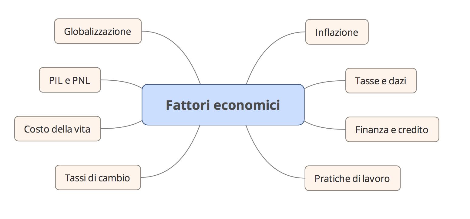 Analisi PEST fattori economici