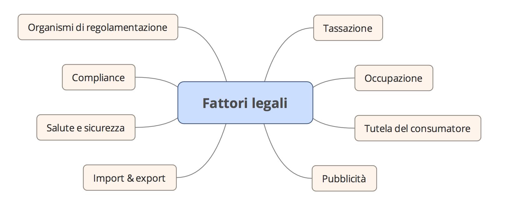 Analisi PEST fattori legali