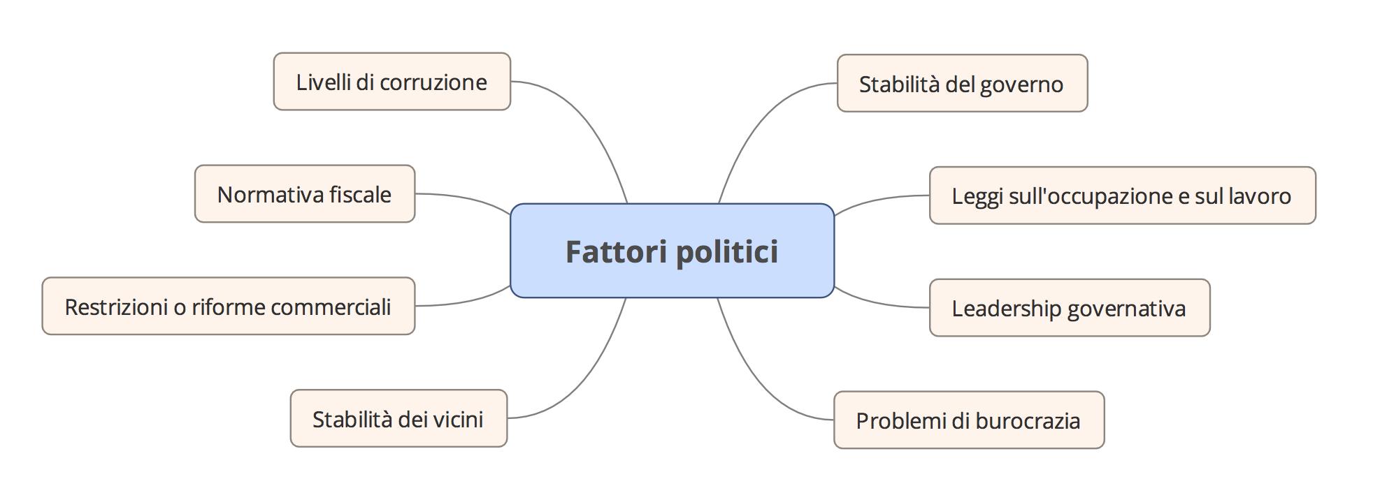 Analisi PEST fattori politici