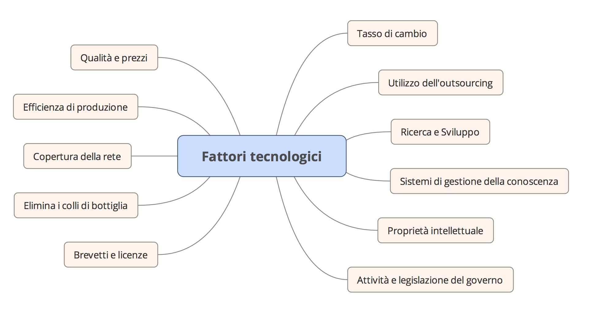 Analisi PEST fattori sociali