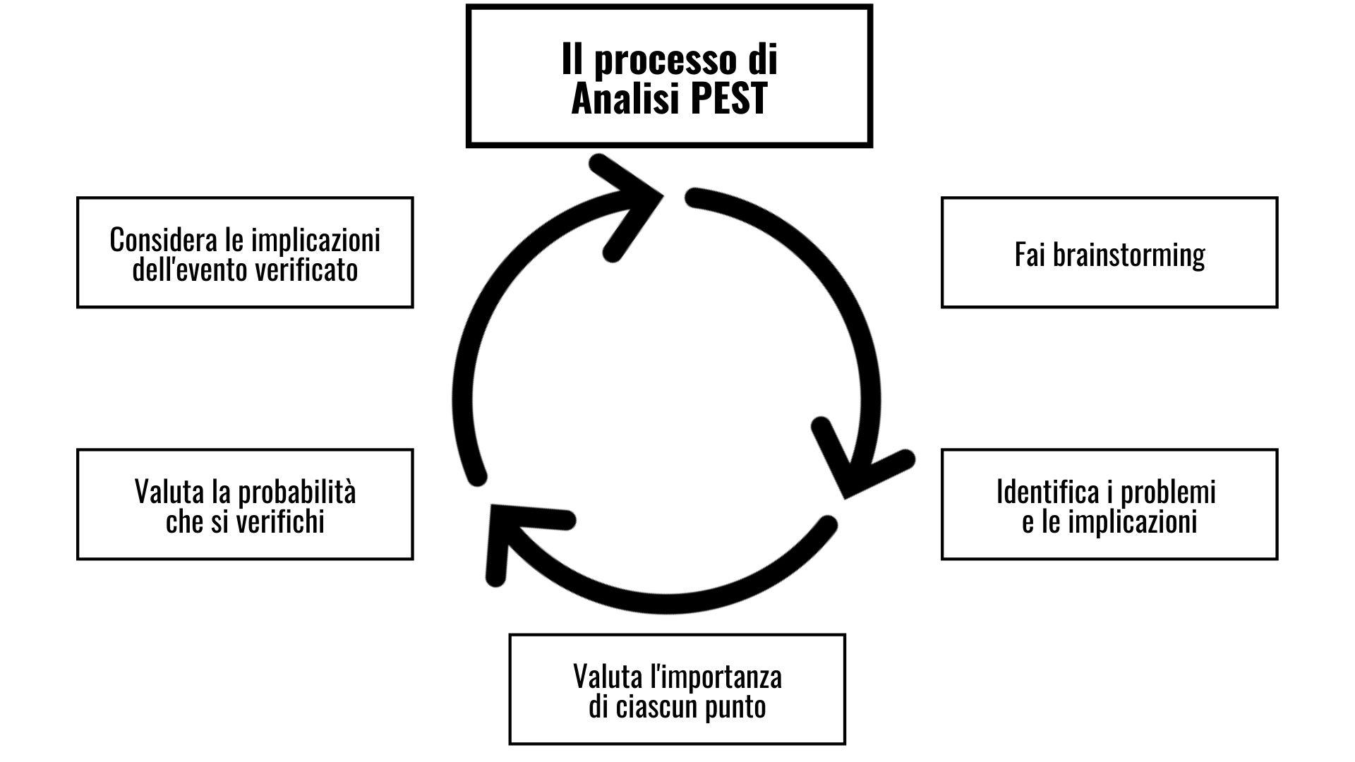 Analisi PEST il processo