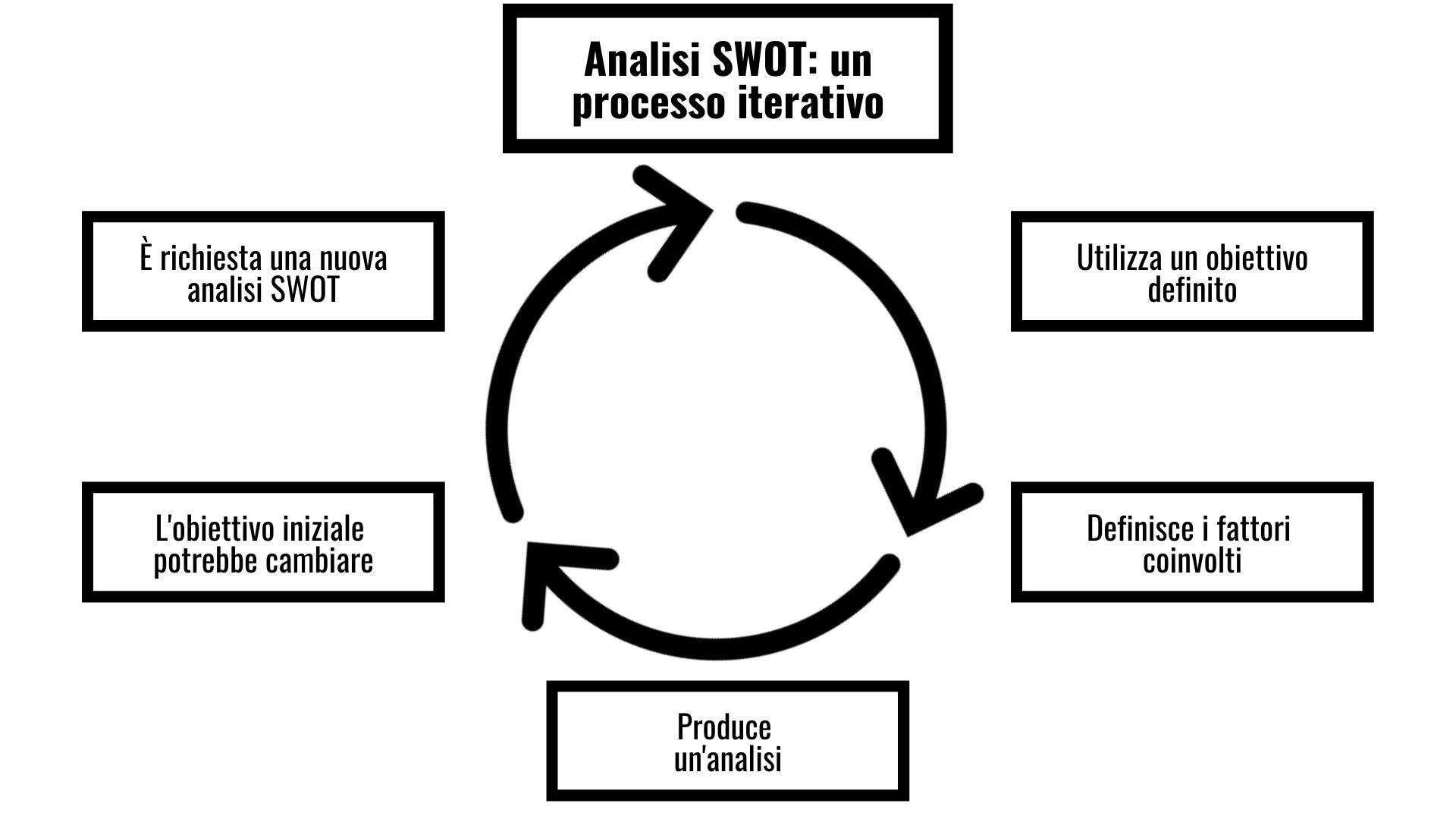 Analisi SWOT un processo iterativo