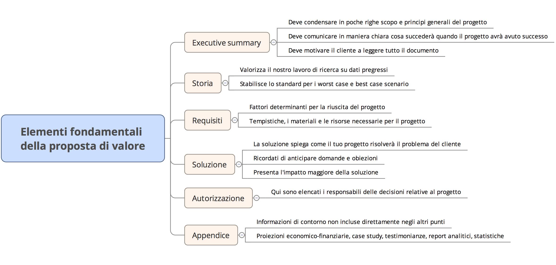Elementi fondamentali della proposta di valore del preventivo