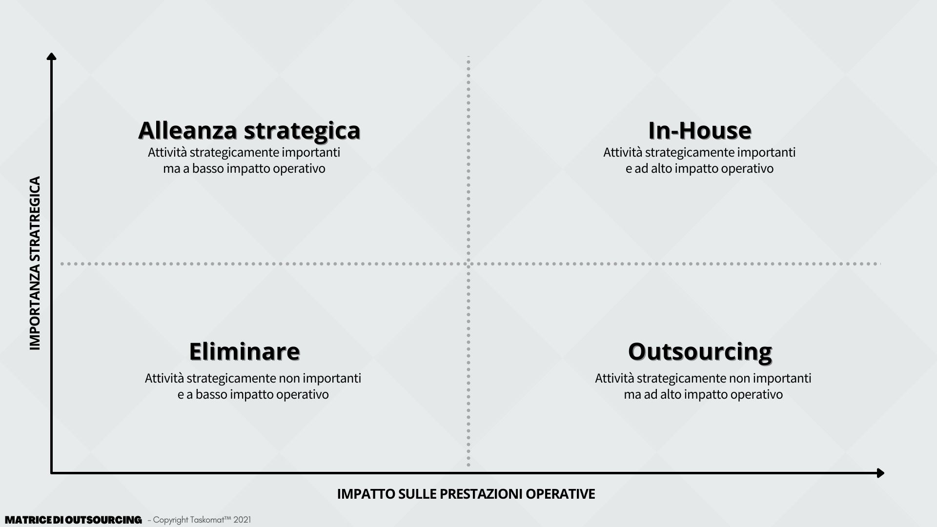 MATRICE DECISIONALE OUTSOURCING