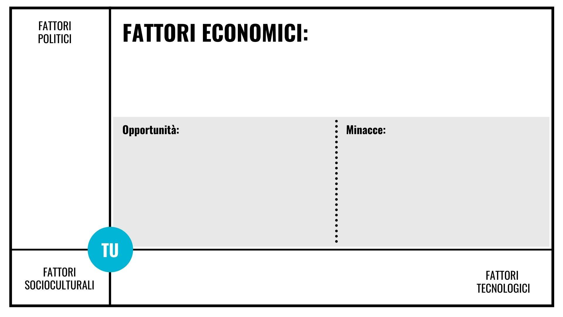 Matrice analisi PEST Fattori economici