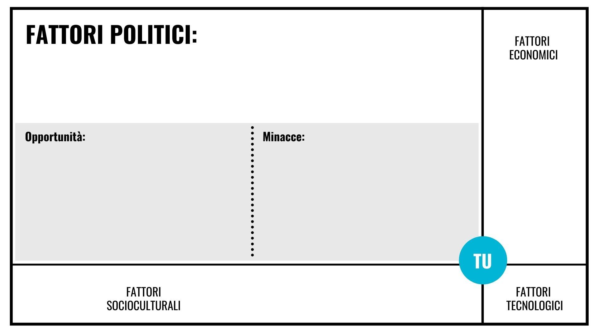 Matrice analisi PEST Fattori politici