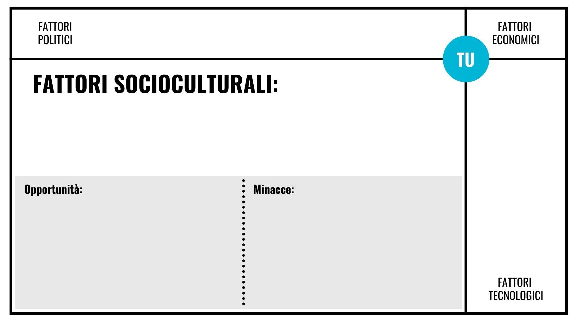Matrice analisi PEST Fattori socioculturali