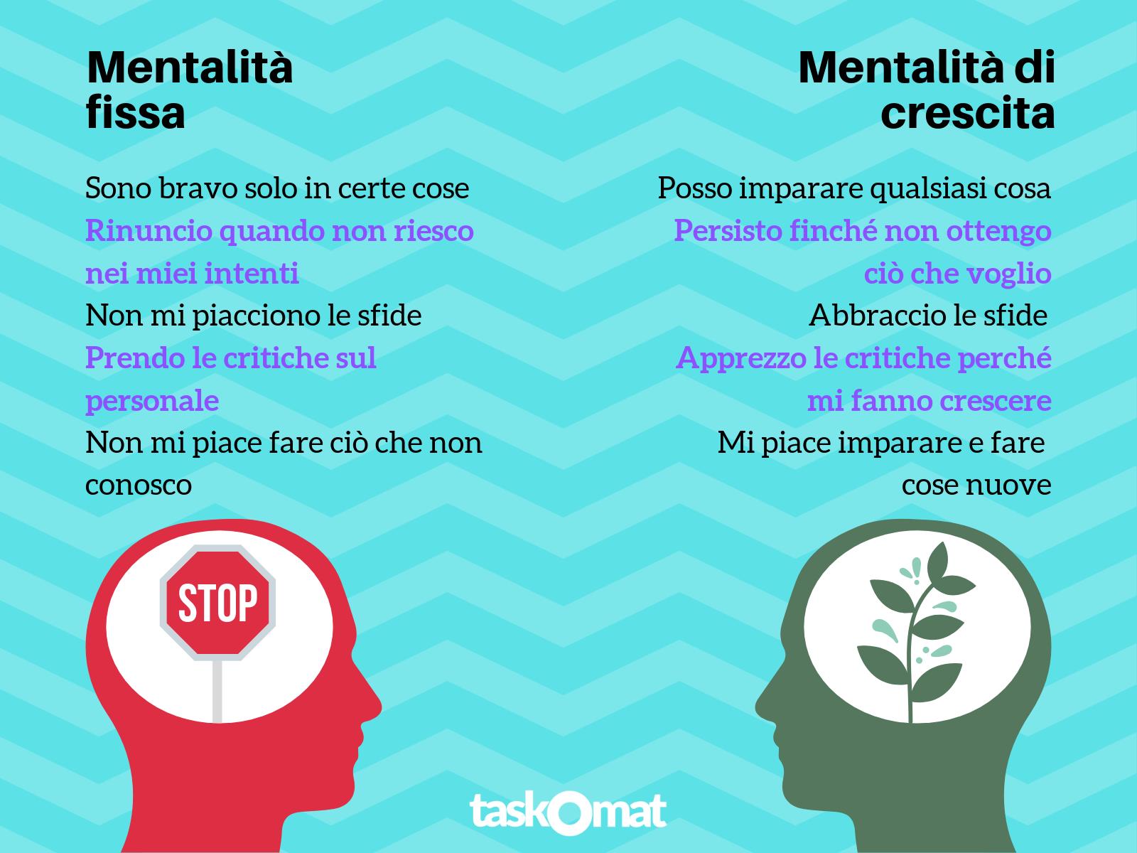 mentalita di crescita VS mentalita fissa