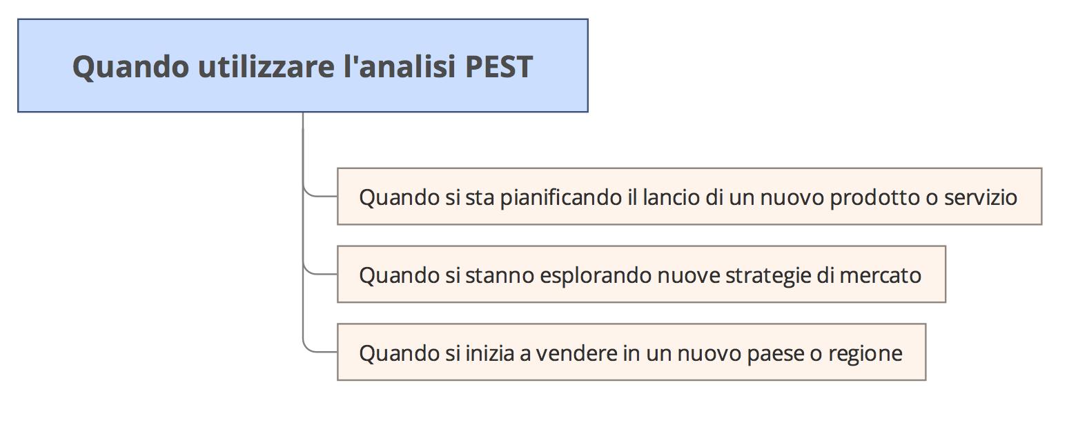 Quando utilizzare analisi PEST